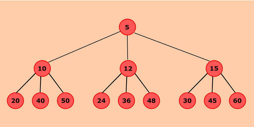 Python program to create a doubly linked list from a ternary tree