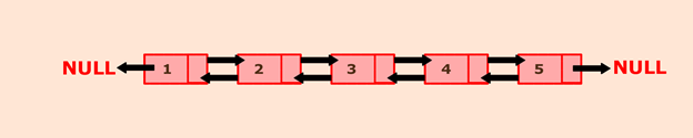 Python program to create a doubly linked list of n nodes and count the number of nodes