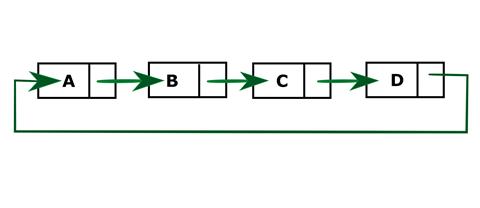 Python program to create and display a Circular Linked List