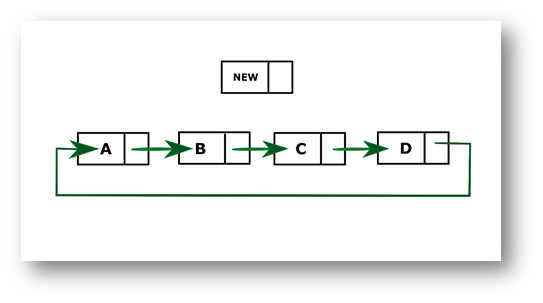 Python program to insert a new node at the beginning of the Circular Linked List