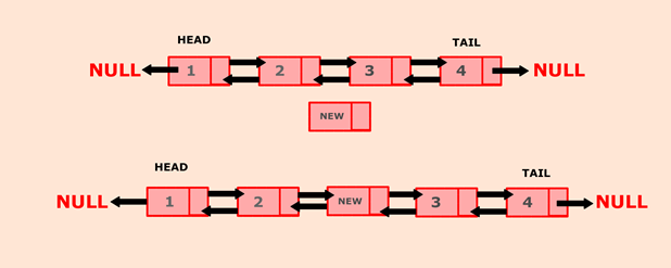 Python program to insert a new node at the middle of the Doubly Linked List