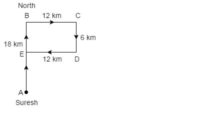 Direction Sense Test