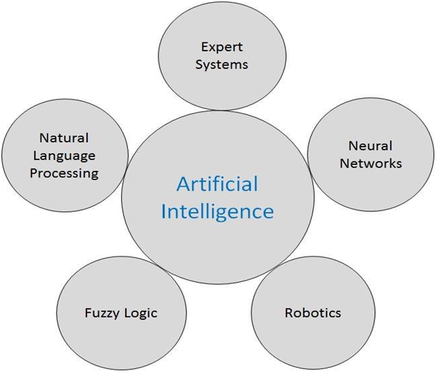 Artificial Intelligence Research Areas