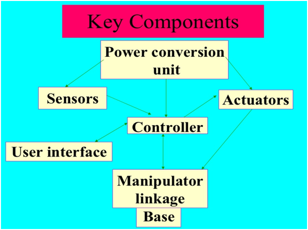 Components of Robot2