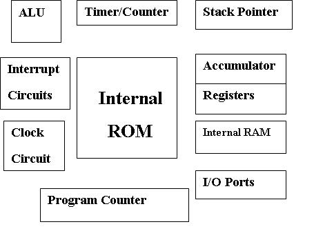 Robotics Microcontroler1