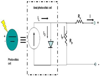 Types of Robot Sensors3