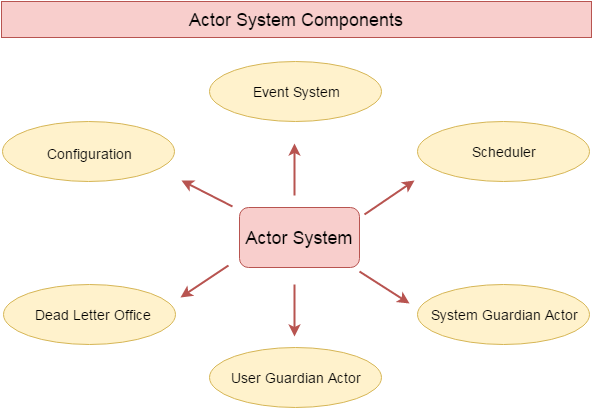 Akka ActorSystem Components