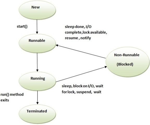Scala Multithreading - javatpoint