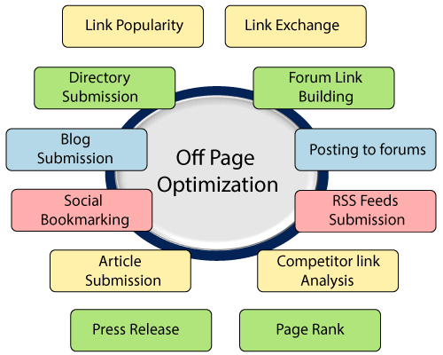 SEO Off page optimization 1
