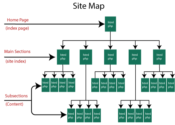 SEO Site map 1