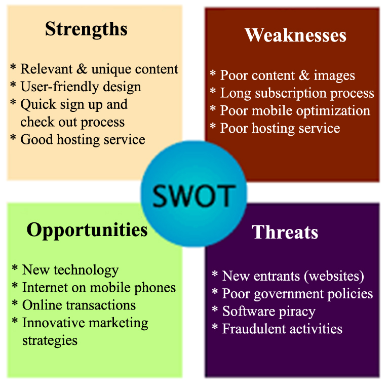 SEO SWOT analysis of a website