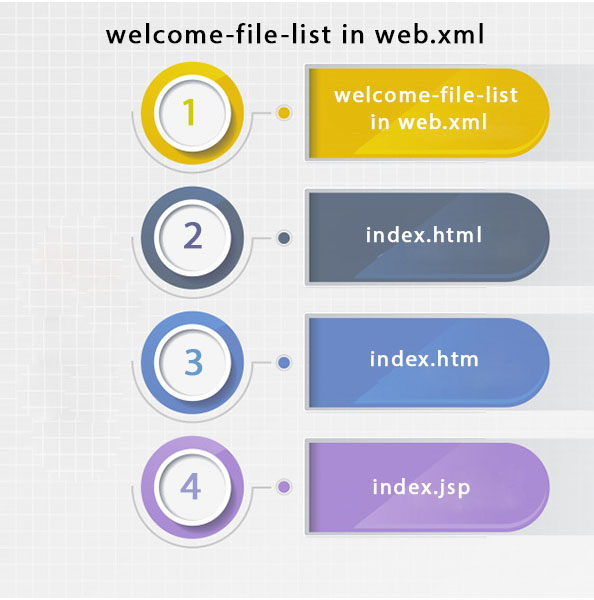 welcome-file-list in web xml - javatpoint