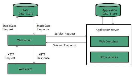 Server: Web vs Application - javatpointJavatpoint
