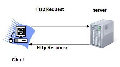 Servlet HTTP4