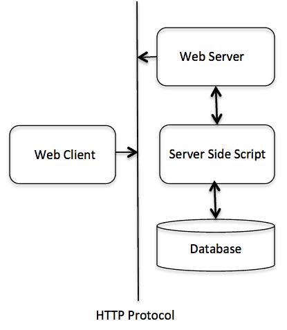 Servlet HTTP5
