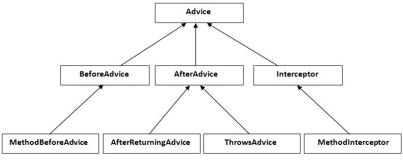 spring aop advice interfaces