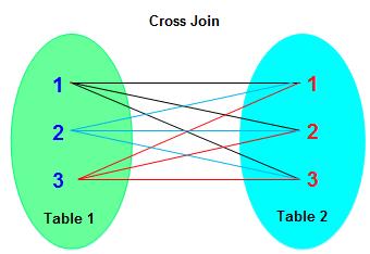 Sqlite Cross join 1