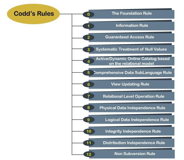 12 Codd's Rules