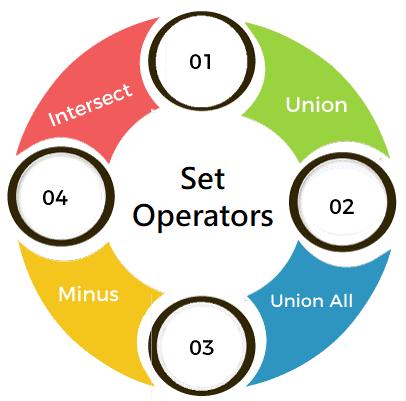SET Operators in SQL