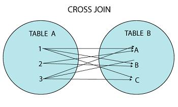 SQL Server CROSS JOIN