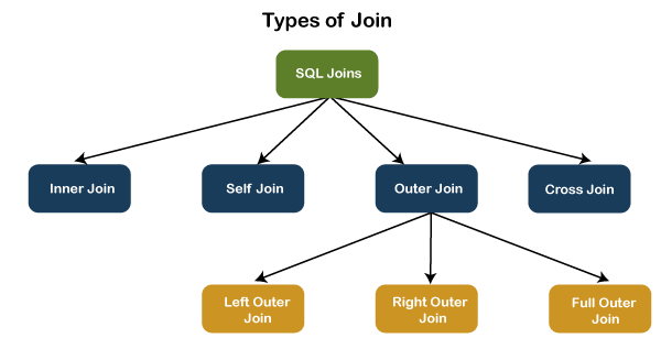 SQL Server JOINS