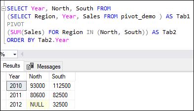 SQL Server PIVOT