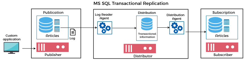 SQL Server Replication