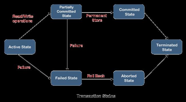 SQL Server Transaction
