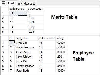 SQL SERVER UPDATE JOIN