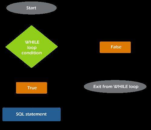 SQL Server WHILE LOOP