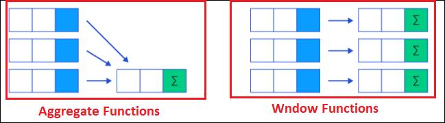 SQL Server Window Functions