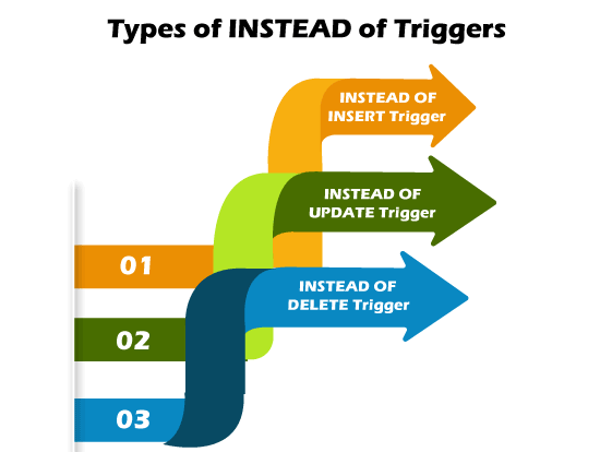 Triggers in SQL Server