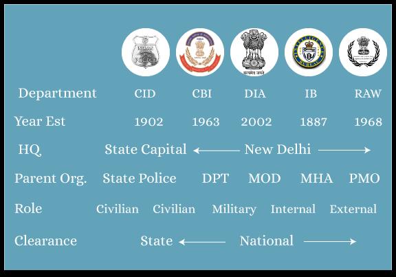 CID - Crime Investigation Department