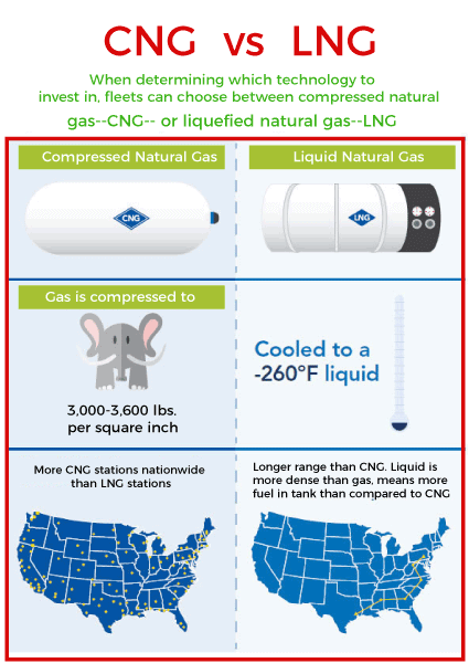 CNG - Compressed Natural Gas