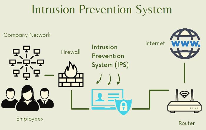 IPS - Intrusion Prevention System