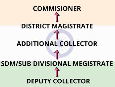 SDM - Sub Divisional Magistrate