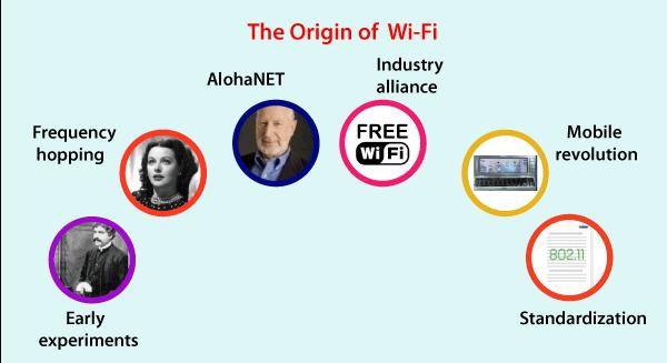 WIFI - Wireless Fidelity