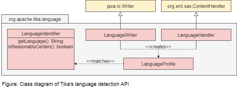 Tika Language Detection
