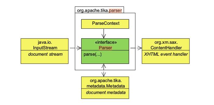 Tika Parser API