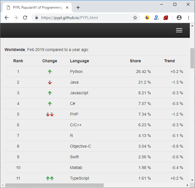 Top 10 best programming languages to learn in 2019