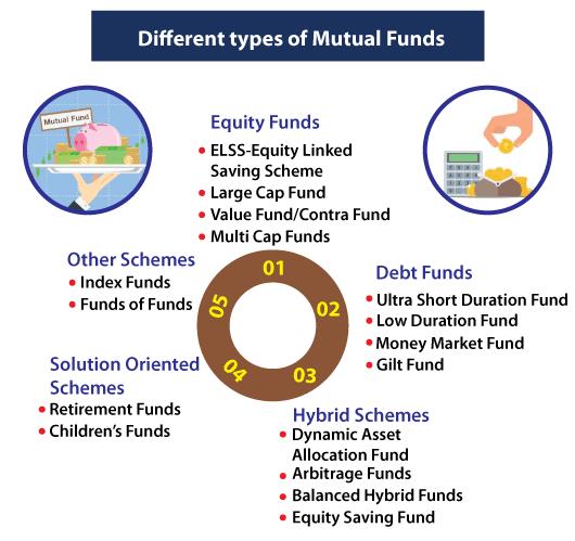 Top 10 Mutual Funds