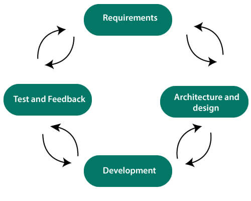 Agile Software Development Life Cycle (SDLC)