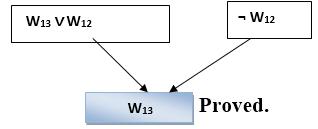 Wumpus世界的知识库