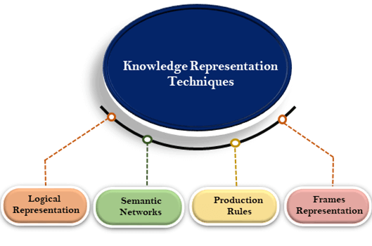 Techniques of knowledge representation