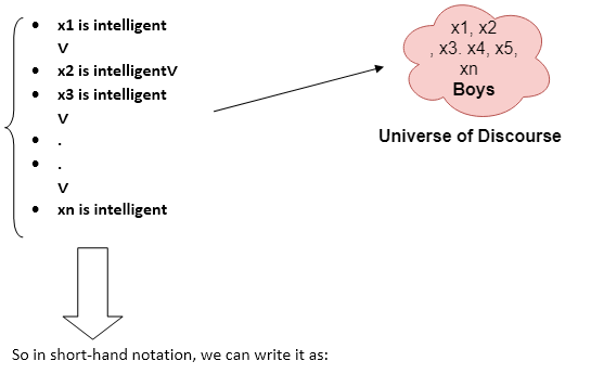 First-Order Logic in Artificial intelligence