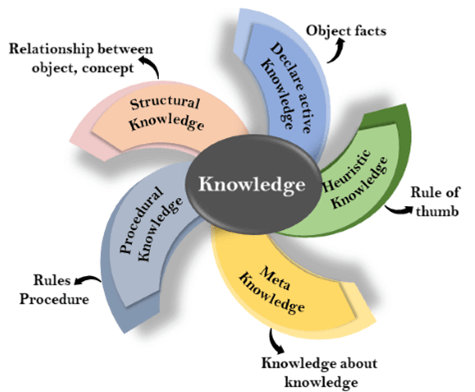 Knowledge Representation in Artificial intelligence