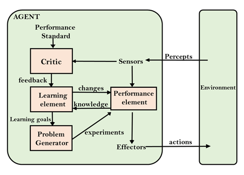 Types of AI Agents