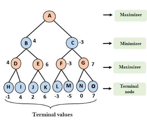 Mini-Max Algorithm in AI
