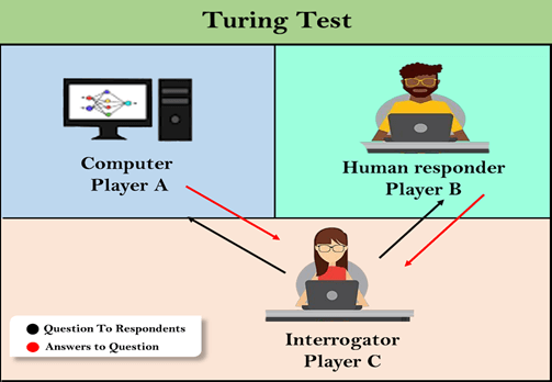 Turing Test in AI