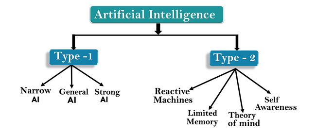 Types of Artificial Intelligence - Javatpoint